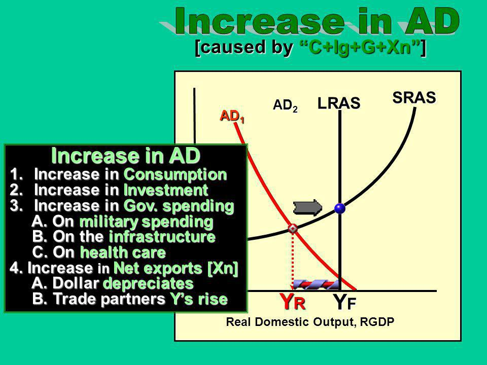 Increase in AD Increase in AD YR YF [caused by C+Ig+G+Xn ] SRAS LRAS